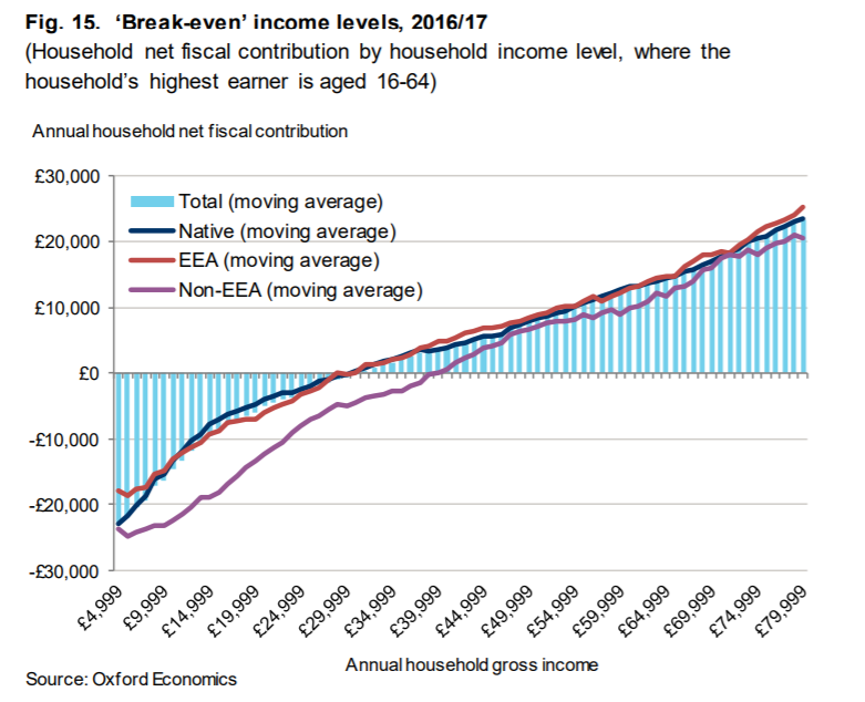 Oxford Economics chart of fiscal break-even points for different migrant groups